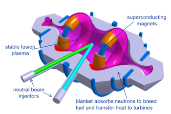 Compact Fusion Reactor Diagram.png